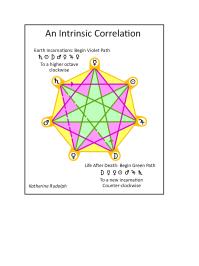 Intrinsic Correlation 2.PNG